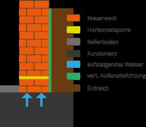 Horizontalsperre Grafik