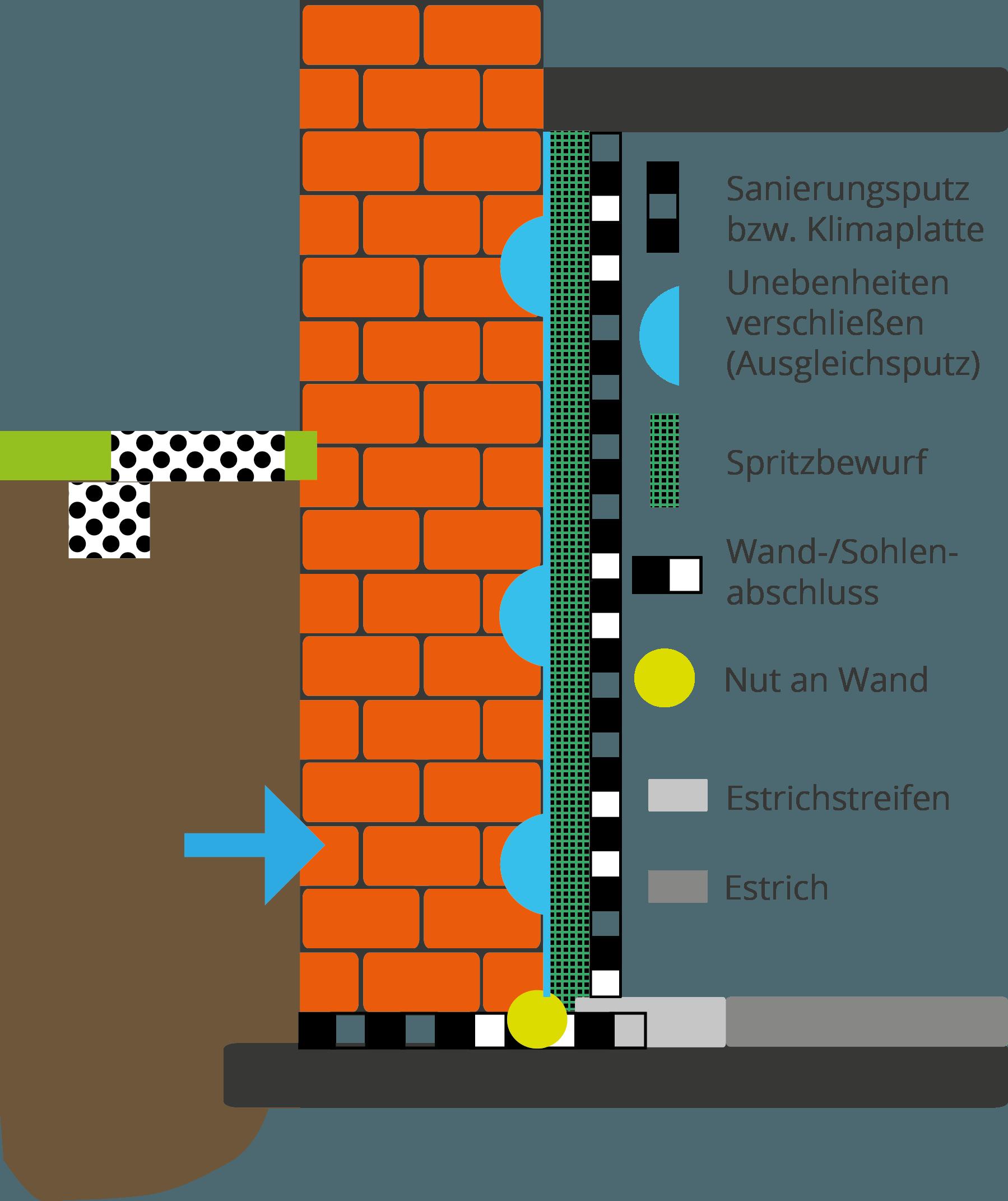Innenabdichtung | S-A-A-B - Spezial-Abdichtung am Bau